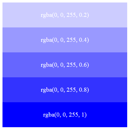 What is rgba in css - Div background color ...